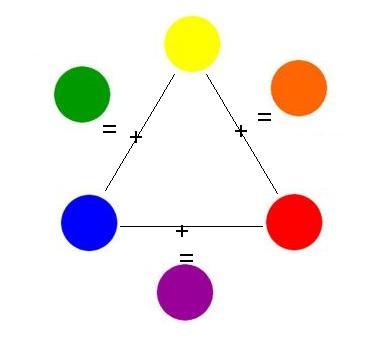 שילוב של 2 צבעים בסיסיים נותן צבע משני